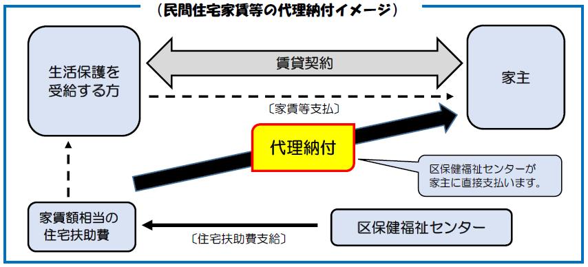 大阪市:生活保護における「民間住宅家賃等の代理納付」とは (…>福祉>その他の取り組み)