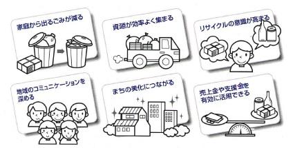大阪市:資源集団回収活動につい...