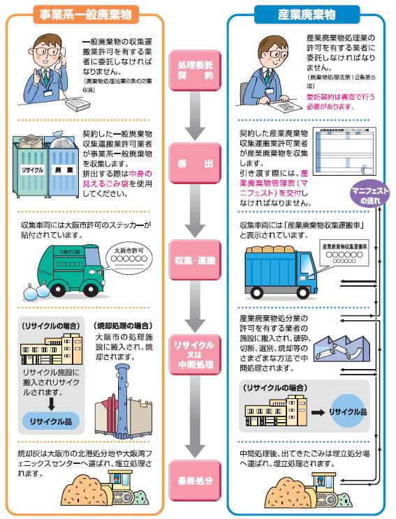 大阪 市 粗大 ゴミ 値段