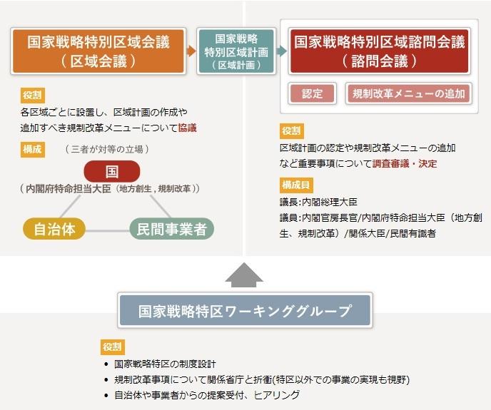 大阪市:国家戦略特区について ...