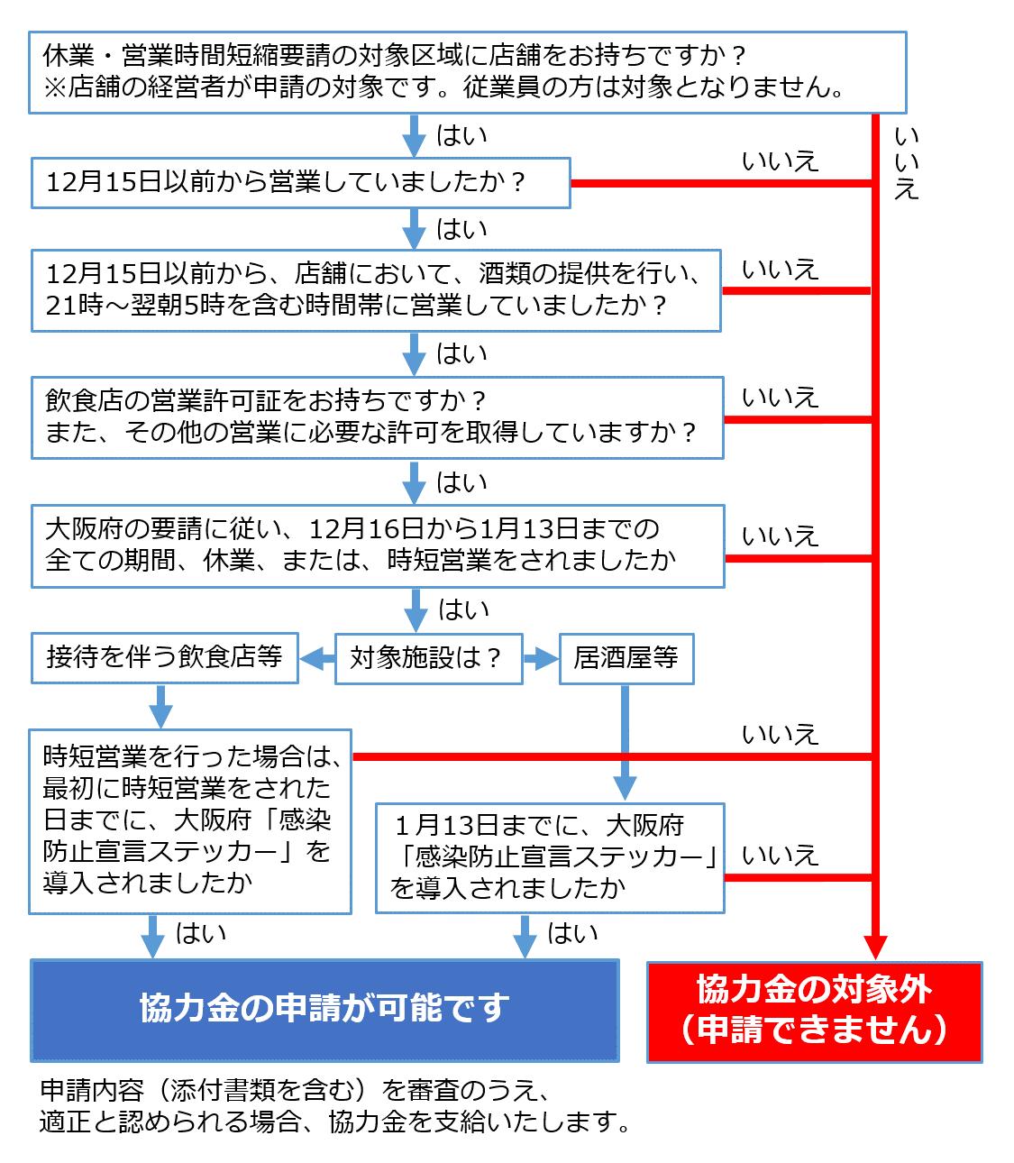 申請 短縮 協力 システム 時間 大阪 府 金 営業 金