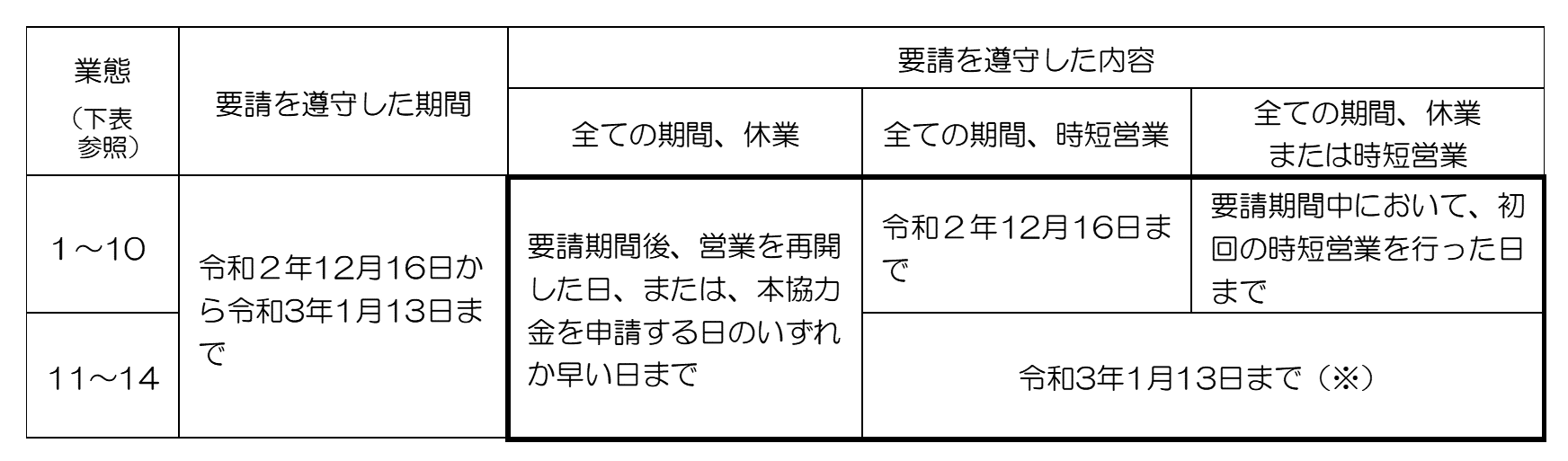 協力 営業 府 大阪 金 時短