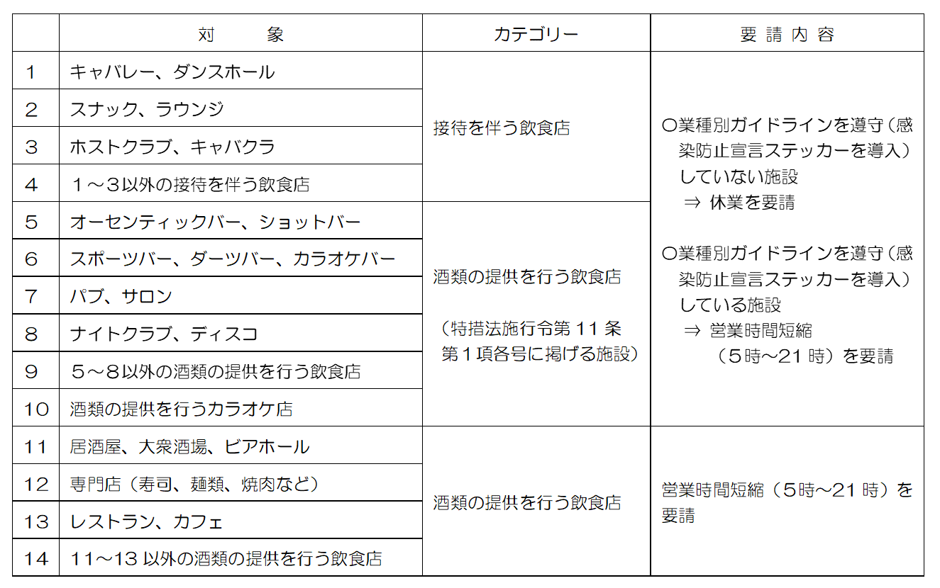 大阪市:令和2年12月感染拡大防止に向けた営業時間短縮協力金(大阪市 ...