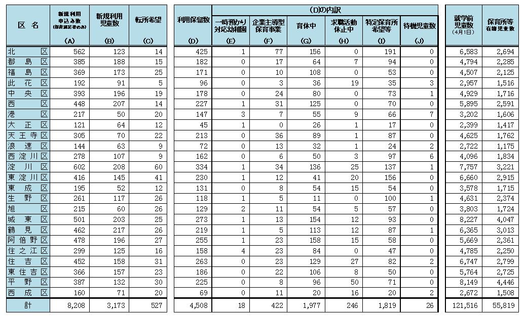 大阪市の待機児童数(2020年10月)が公表されました。