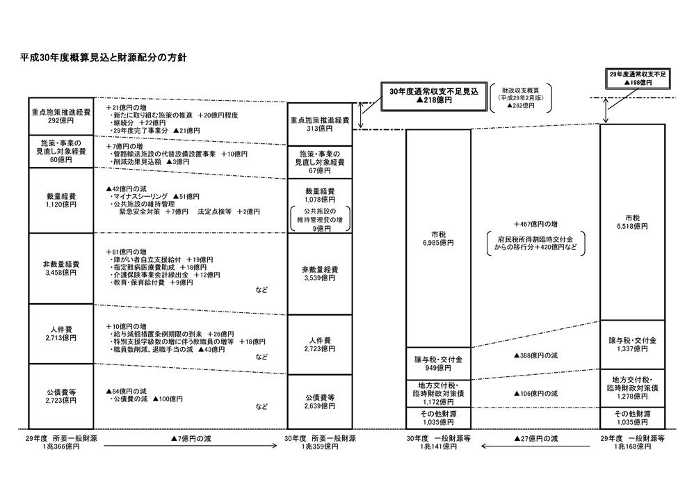 大阪市:平成30年度予算編成過程...